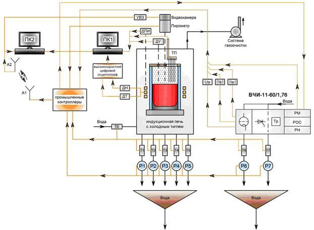 УВЗ - устройство видеозахвата; ДН - датчик напряжения индуктора; ДТ - датчик тока индуктора.  P1…Р7.