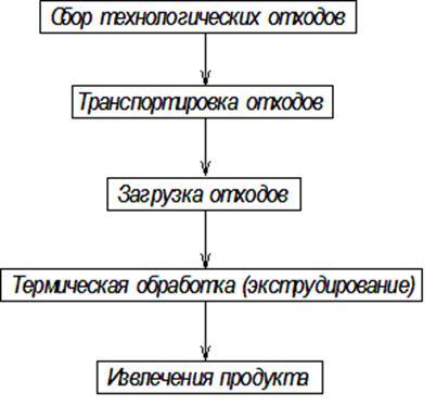 Блок-схема технологического