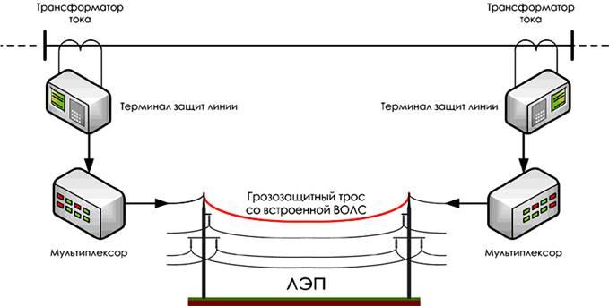 Рис. 5. Применение ВОЛС в продольных дифференциальных защитах линий.