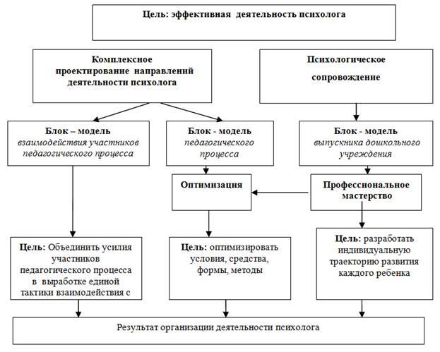 психологические основы проектирования и реализации здоровьесбере: