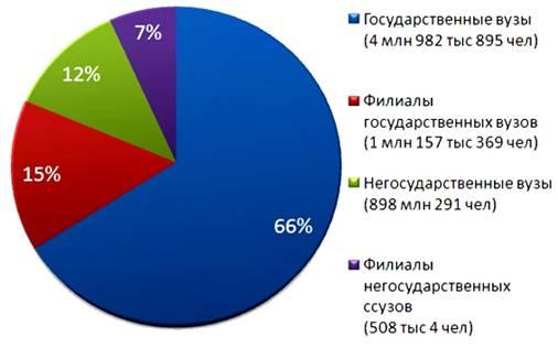 Статистика за рубежом