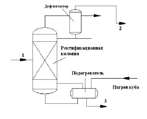 Схема узла ректификации