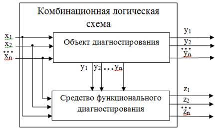 Комбинационные логические схемы не могут
